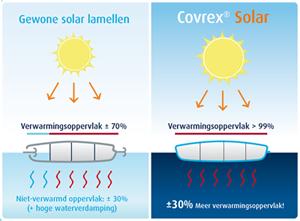 Covrex zwembadafdekking  garandeert tot 30% meer opwarmende oppervlakte